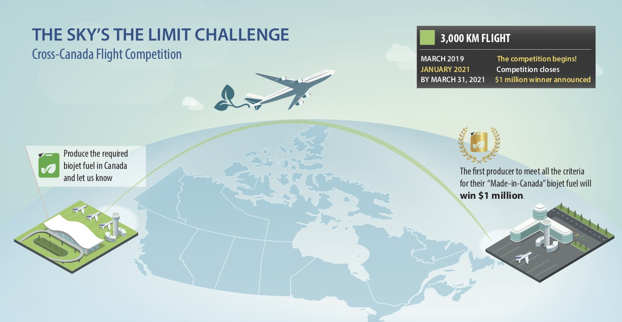 Cross-Canada Flight Competition Infographic