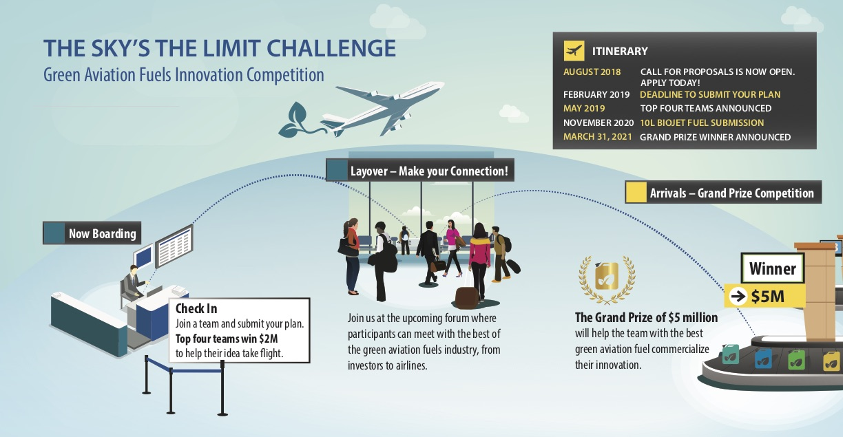 Green Aviation Fuels Innovation Competition Infographic