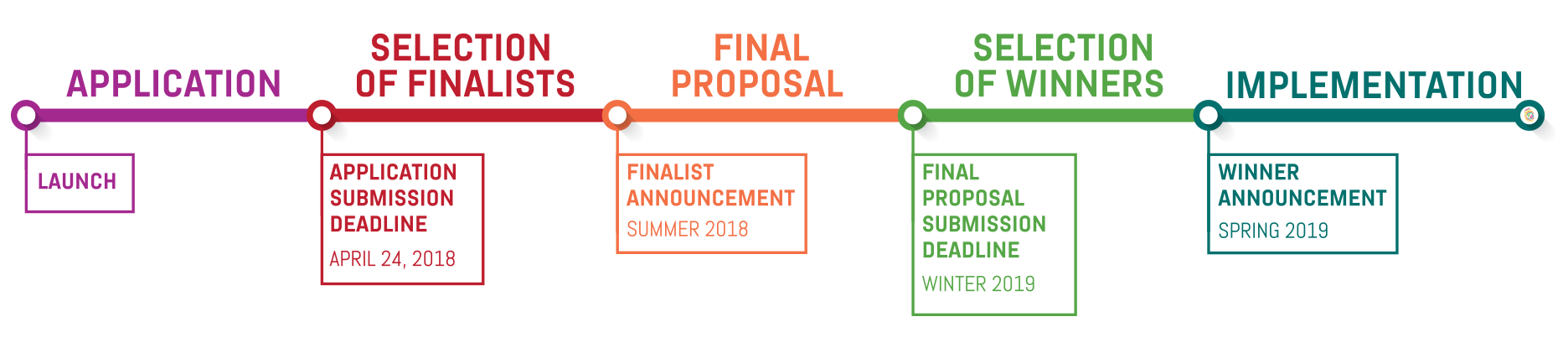 After launch, the application process begins. The application submission deadline is April 24, 2018. The finalists will be announced in Summer 2018. This will be followed by a period to develop final proposals. The final proposal submission deadline is Winter 2018-19. This will be followed by a period to select winners. The winners will be announced in Spring 2019. This will be followed by the implementation phase.